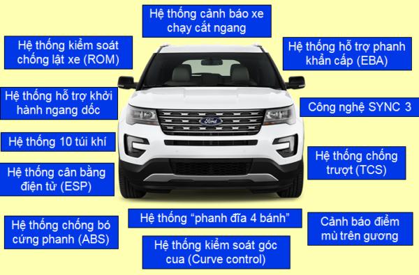 tinh-nang-an-toan-ford-explorer